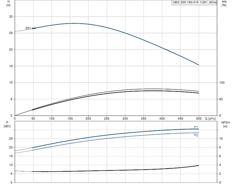 Гидравлические характеристики насоса Grundfos NBG 200-150-315.1/251 ASF2BSBAQE артикул: 98276505