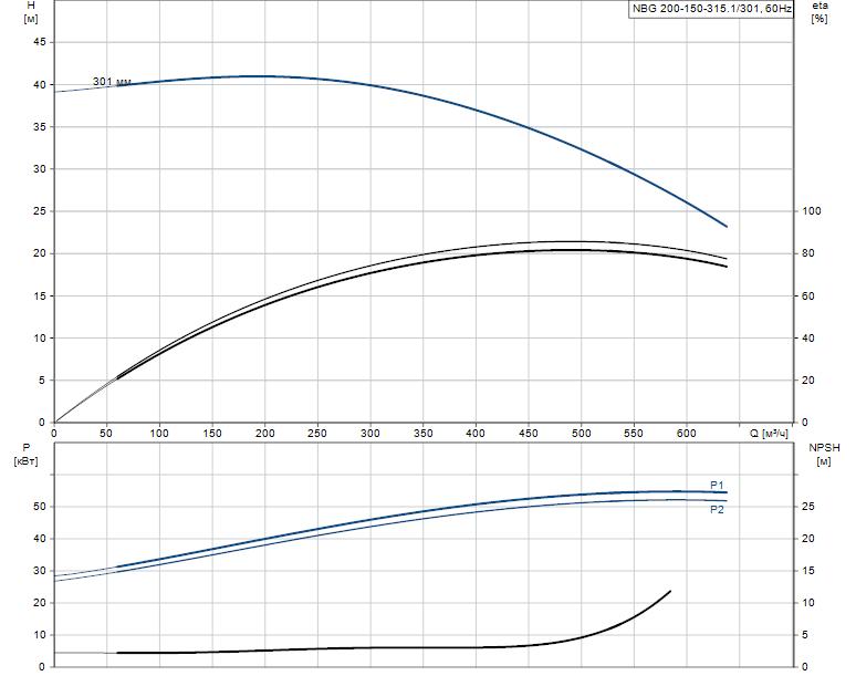 Гидравлические характеристики насоса Grundfos NBG 200-150-315.1/301 ASF2BSBAQE артикул: 98276558