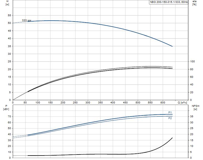 Гидравлические характеристики насоса Grundfos NBG 200-150-315.1/333 ASF2BSBAQE артикул: 98276559