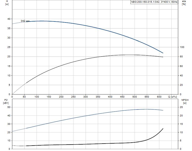 Гидравлические характеристики насоса Grundfos NBG 200-150-315.1/342 AF2BSBAQE артикул: 98276625