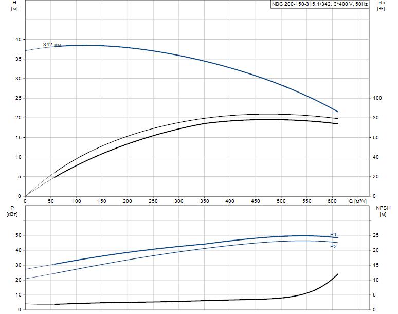 Гидравлические характеристики насоса Grundfos NBG 200-150-315.1/342 AF2BSBAQE артикул: 98276633