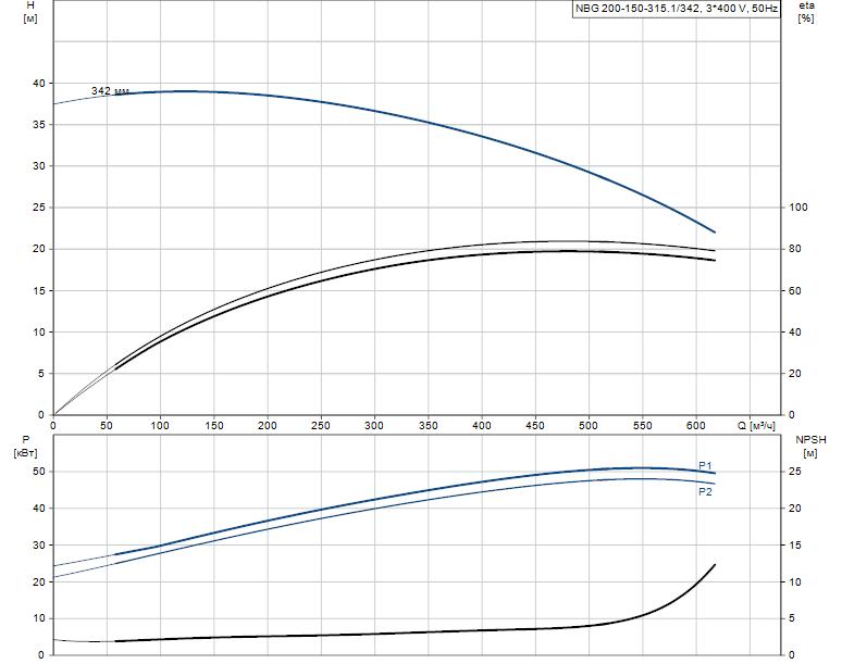 Гидравлические характеристики насоса Grundfos NBG 200-150-315.1/342 AF2ASBAQE артикул: 98276643