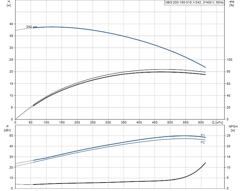 Гидравлические характеристики насоса Grundfos NBG 200-150-315.1/342 ASF2BSBAQE артикул: 98276674