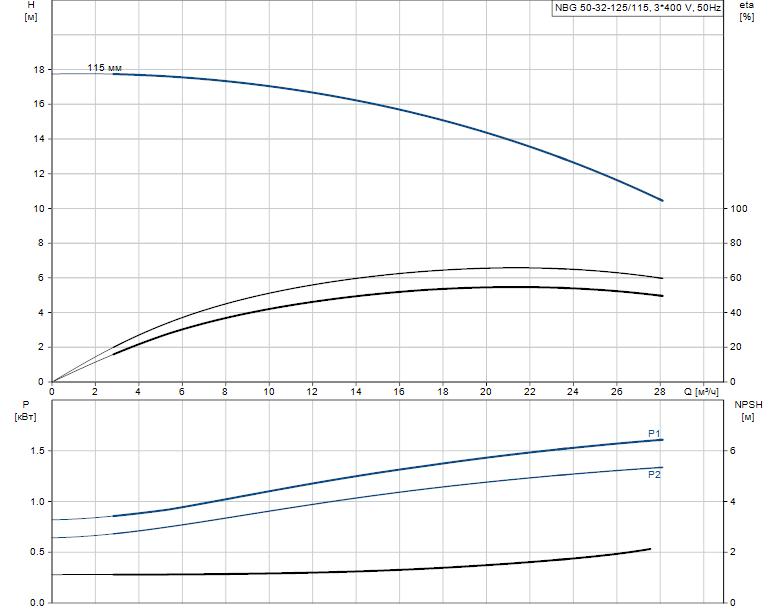 Гидравлические характеристики насоса Grundfos NBG 50-32-125/115 AF2RBQQE артикул: 98279539