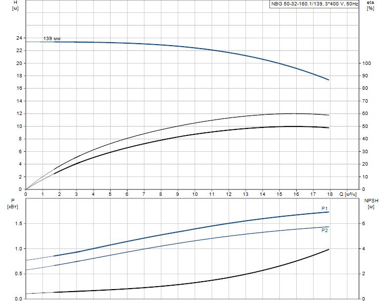 Гидравлические характеристики насоса Grundfos NBG 50-32-160.1/139 AF2KBQQE артикул: 98288686