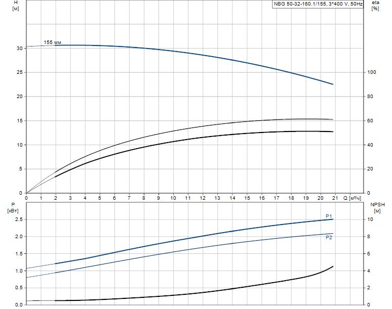 Гидравлические характеристики насоса Grundfos NBG 50-32-160.1/155 AF2KBQQE артикул: 98288837