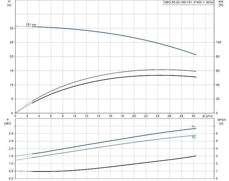 Гидравлические характеристики насоса Grundfos NBG 50-32-160/151 AF2KBQQE артикул: 98288898
