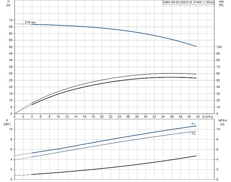 Гидравлические характеристики насоса Grundfos NBG 50-32-200/219 AF2KBQQE артикул: 98288925