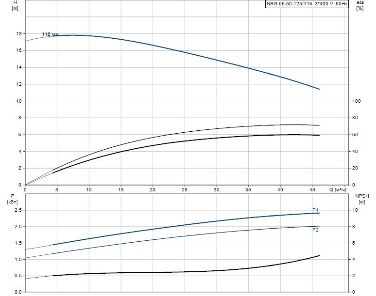 Гидравлические характеристики насоса Grundfos NBG 65-50-125/116 AF2KBQQE артикул: 98289346