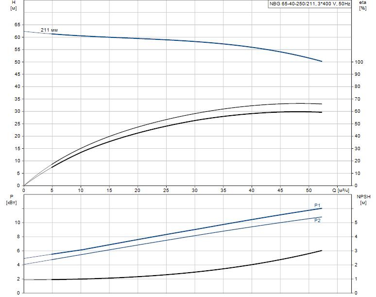 Гидравлические характеристики насоса Grundfos NBG 65-40-250/211 AF2KBQQE артикул: 98289359
