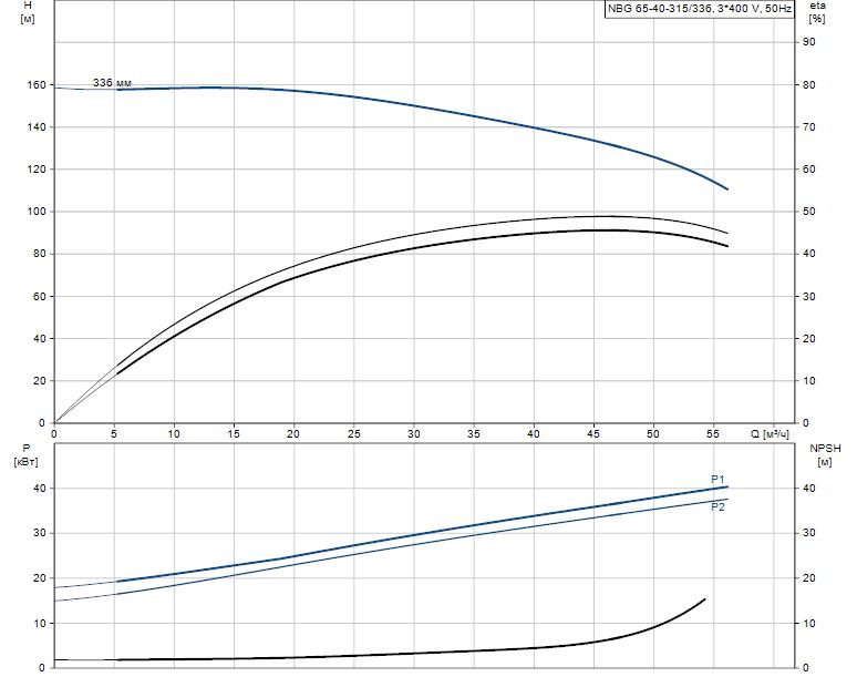 Гидравлические характеристики насоса Grundfos NBG 65-40-315/336 AF2KBQQE артикул: 98289367