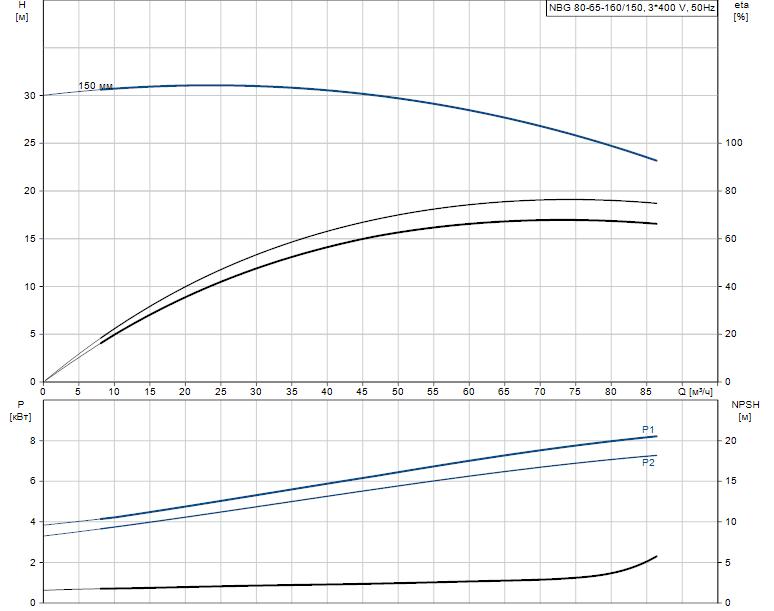 Гидравлические характеристики насоса Grundfos NBG 80-65-160/150 AF2KBQQE артикул: 98289383