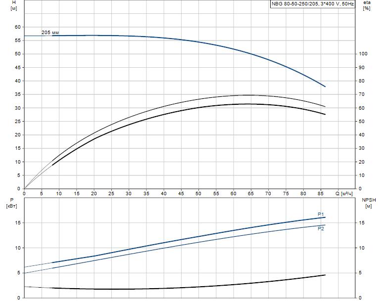 Гидравлические характеристики насоса Grundfos NBG 80-50-250/205 AF2KBQQE артикул: 98289390