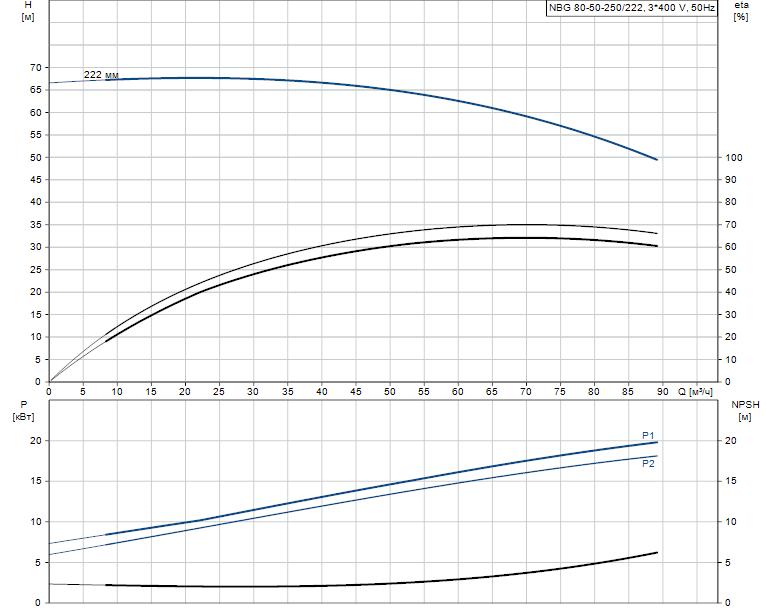 Гидравлические характеристики насоса Grundfos NBG 80-50-250/222 AF2KBQQE артикул: 98289391