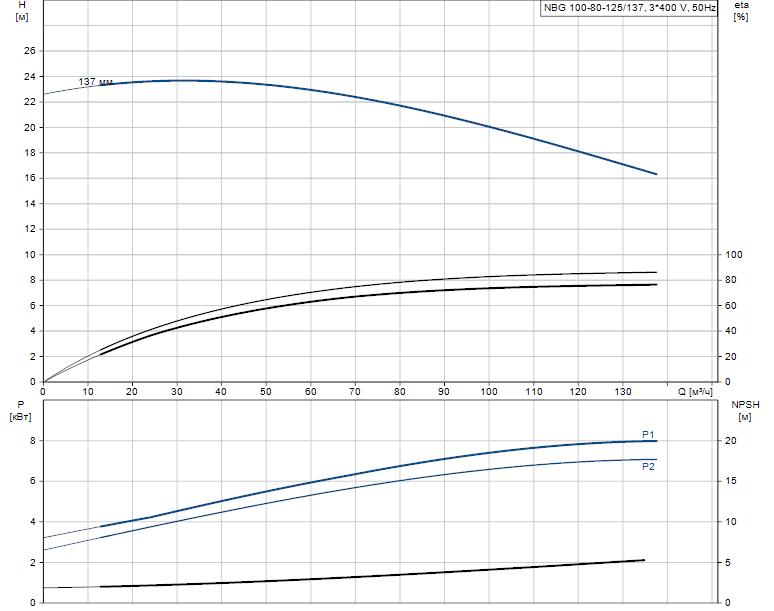 Гидравлические характеристики насоса Grundfos NBG 100-80-125/137 AF2KBQQE артикул: 98289402