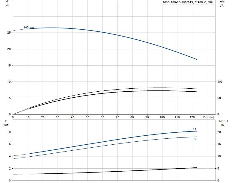 Гидравлические характеристики насоса Grundfos NBG 100-80-160/143 AF2KBQQE артикул: 98289404