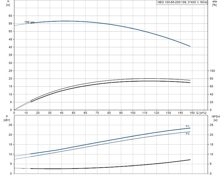 Гидравлические характеристики насоса Grundfos NBG 100-65-200/198 AF2KBQQE артикул: 98289414