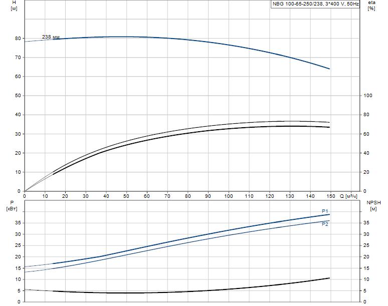 Гидравлические характеристики насоса Grundfos NBG 100-65-250/238 AF2KBQQE артикул: 98289418