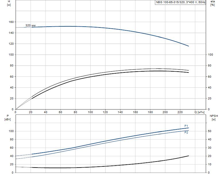Гидравлические характеристики насоса Grundfos NBG 100-65-315/320 AF2KBQQE артикул: 98289429