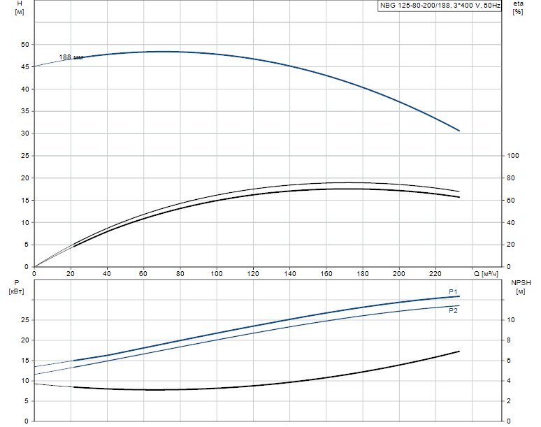 Гидравлические характеристики насоса Grundfos NBG 125-80-200/188 AF2KBQQE артикул: 98289439