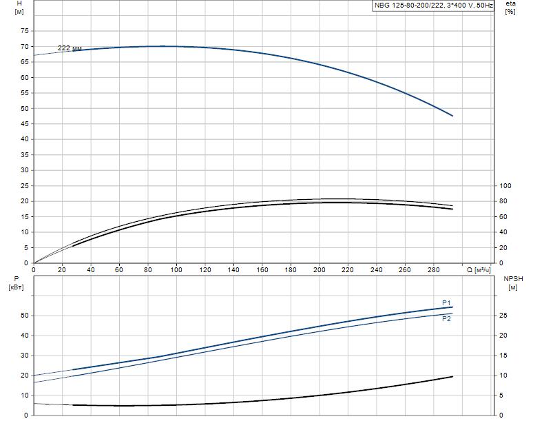 Гидравлические характеристики насоса Grundfos NBG 125-80-200/222 AF2KBQQE артикул: 98289442