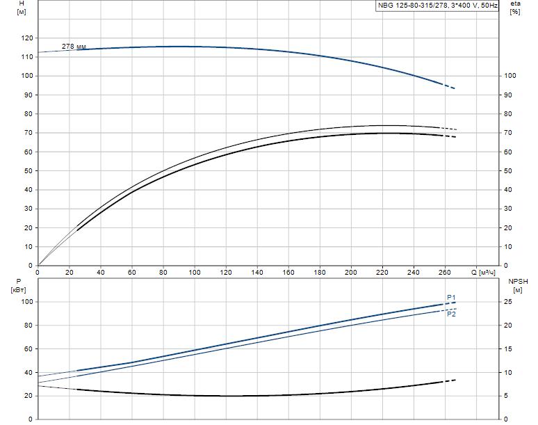 Гидравлические характеристики насоса Grundfos NBG 125-80-315/278 AF2KBQQE артикул: 98289455