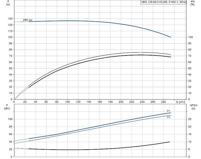 Гидравлические характеристики насоса Grundfos NBG 125-80-315/295 AF2KBQQE артикул: 98289456