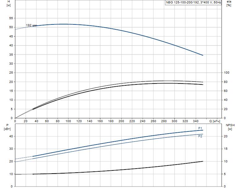 Гидравлические характеристики насоса Grundfos NBG 125-100-200/192 AF2KBQQE артикул: 98289474