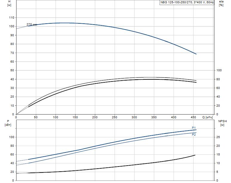 Гидравлические характеристики насоса Grundfos NBG 125-100-250/270 AF2KSBQQE артикул: 98289485