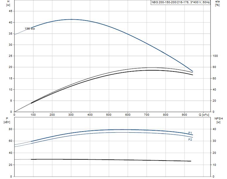 Гидравлические характеристики насоса Grundfos NBG 200-150-200/216-176 AF2KBQQE артикул: 98289526