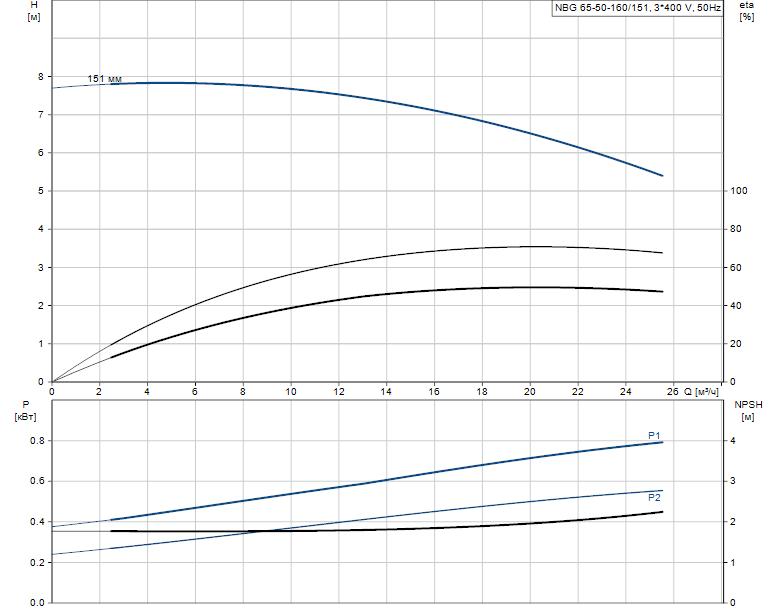 Гидравлические характеристики насоса Grundfos NBG 65-50-160/151 AF2KBQQE артикул: 98289594