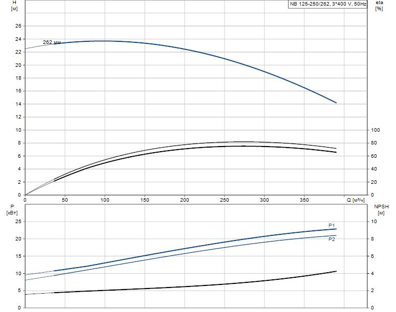 Гидравлические характеристики насоса Grundfos NB 125-250/262 AF2NBAQV артикул: 98290027