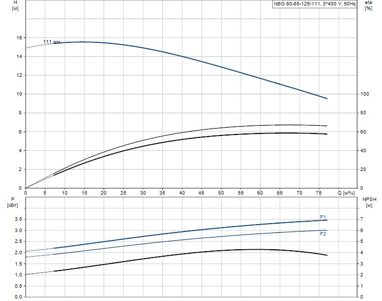 Гидравлические характеристики насоса Grundfos NBG 80-65-125/111 AF2RBQQV артикул: 98290164