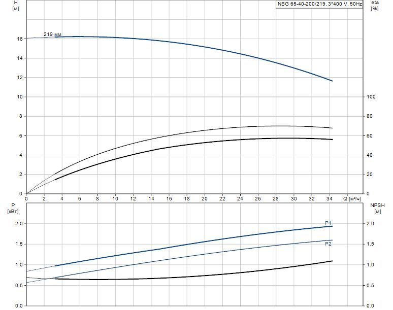 Гидравлические характеристики насоса Grundfos NBG 65-40-200/219 AF2KBQQE артикул: 98290348