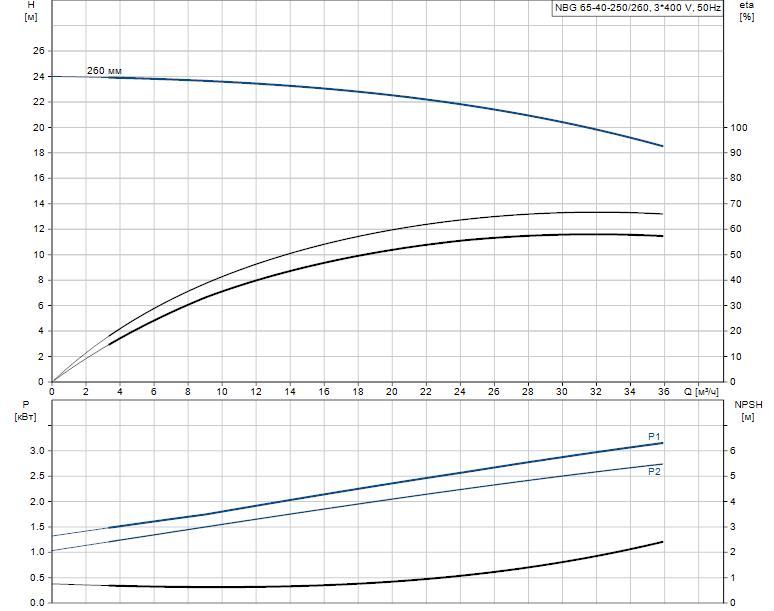 Гидравлические характеристики насоса Grundfos NBG 65-40-250/260 AF2KBQQE артикул: 98290361