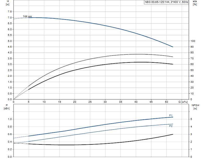 Гидравлические характеристики насоса Grundfos NBG 80-65-125/144 AF2KBQQE артикул: 98290369