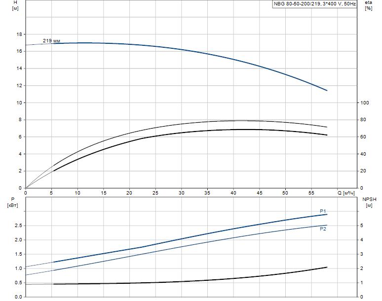 Гидравлические характеристики насоса Grundfos NBG 80-50-200/219 AF2KBQQE артикул: 98290378