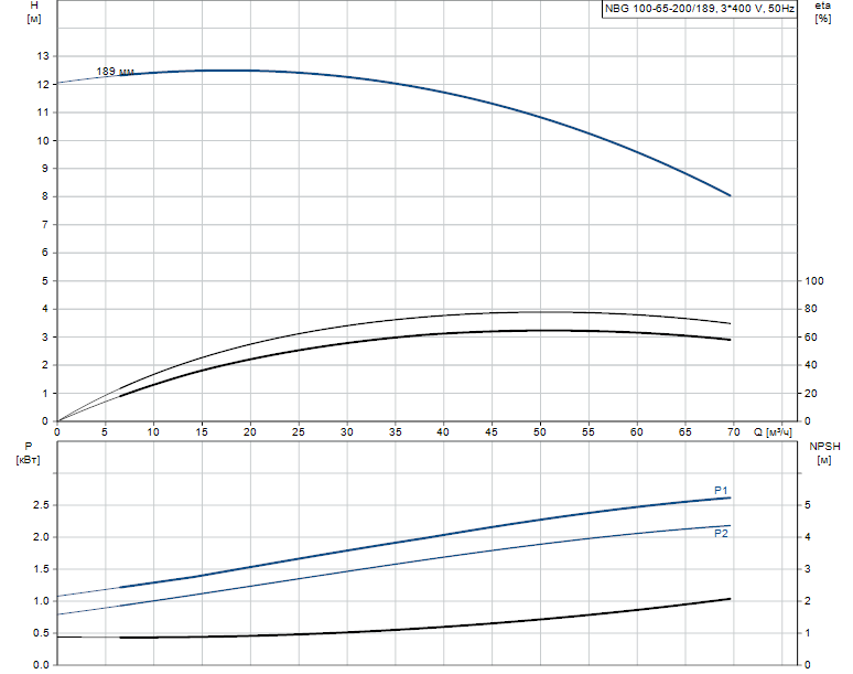 Гидравлические характеристики насоса Grundfos NBG 100-65-200/189 AF2KBQQE артикул: 98290435