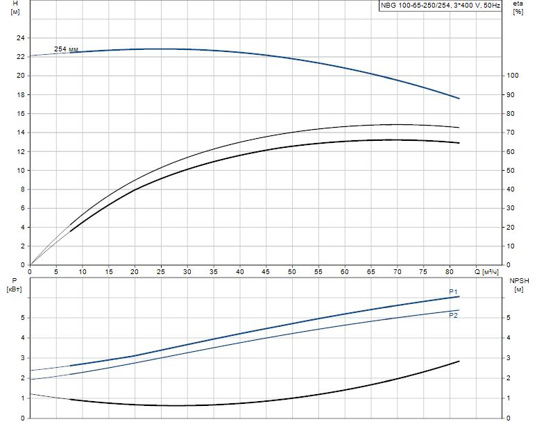 Гидравлические характеристики насоса Grundfos NBG 100-65-250/254 AF2KBQQE артикул: 98290453