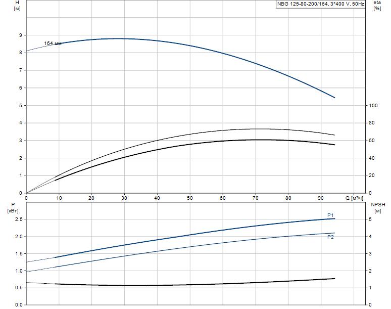 Гидравлические характеристики насоса Grundfos NBG 125-80-200/164 AF2KBQQE артикул: 98290466