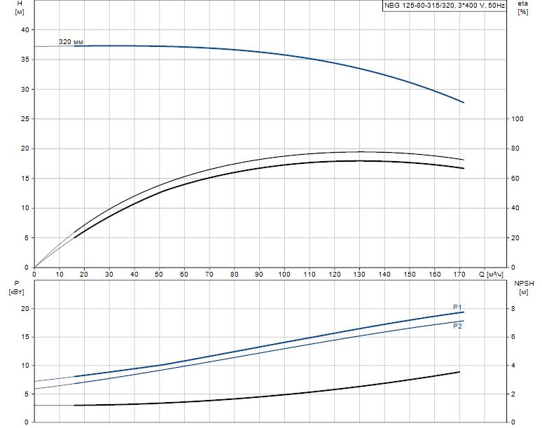 Гидравлические характеристики насоса Grundfos NBG 125-80-315/320 AF2KBQQE артикул: 98290482