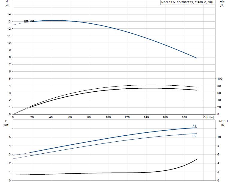 Гидравлические характеристики насоса Grundfos NBG 125-100-200/195 AF2KBQQE артикул: 98291029