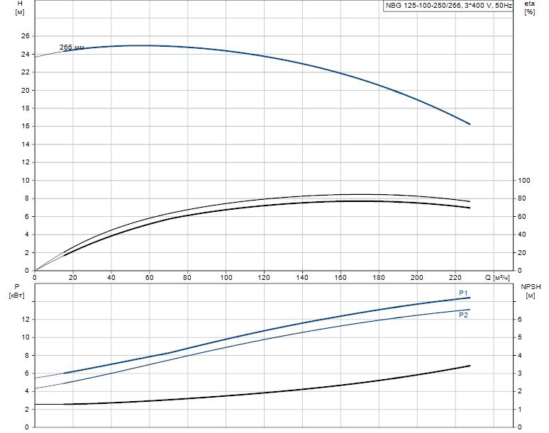 Гидравлические характеристики насоса Grundfos NBG 125-100-250/266 AF2KSBQQE артикул: 98291034