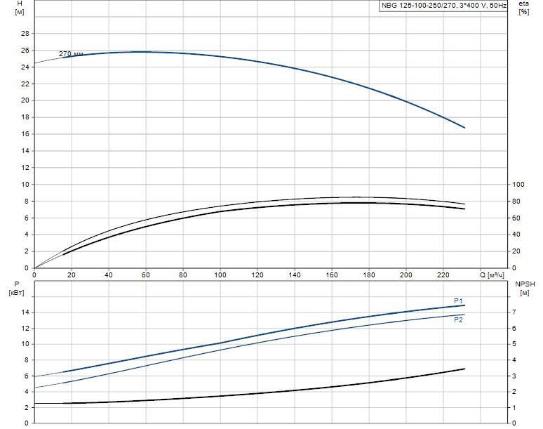 Гидравлические характеристики насоса Grundfos NBG 125-100-250/270 AF2KSBQQE артикул: 98291035