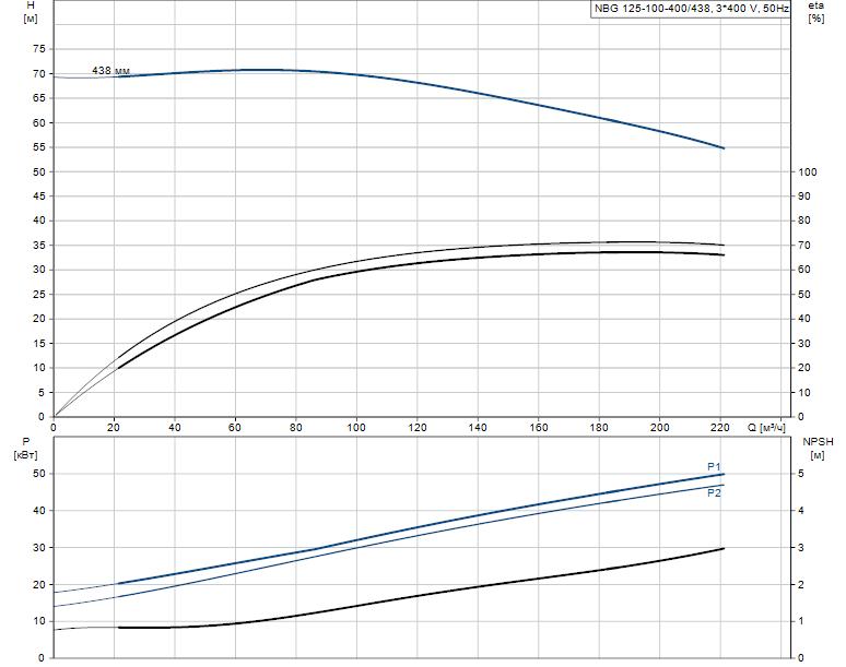 Гидравлические характеристики насоса Grundfos NBG 125-100-400/438 AF2KSBQQE артикул: 98291050