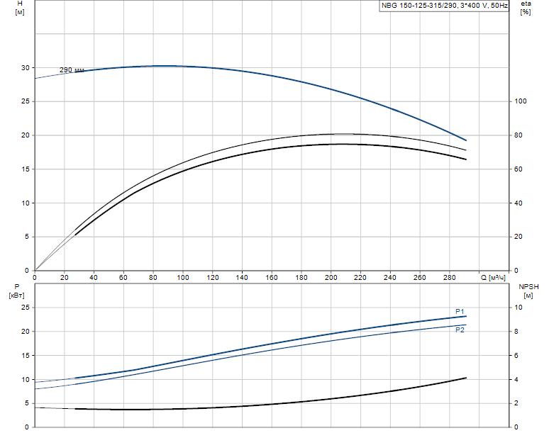 Гидравлические характеристики насоса Grundfos NBG 150-125-315/290 AF2KBQQE артикул: 98291180