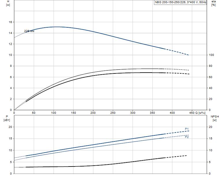 Гидравлические характеристики насоса Grundfos NBG 200-150-250/226 AF2KSBQQE артикул: 98291248