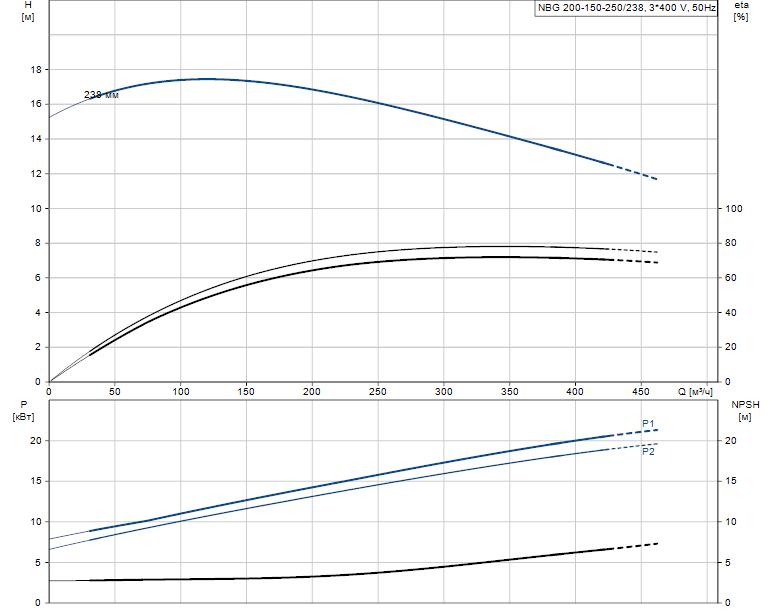 Гидравлические характеристики насоса Grundfos NBG 200-150-250/238 AF2KSBQQE артикул: 98291249