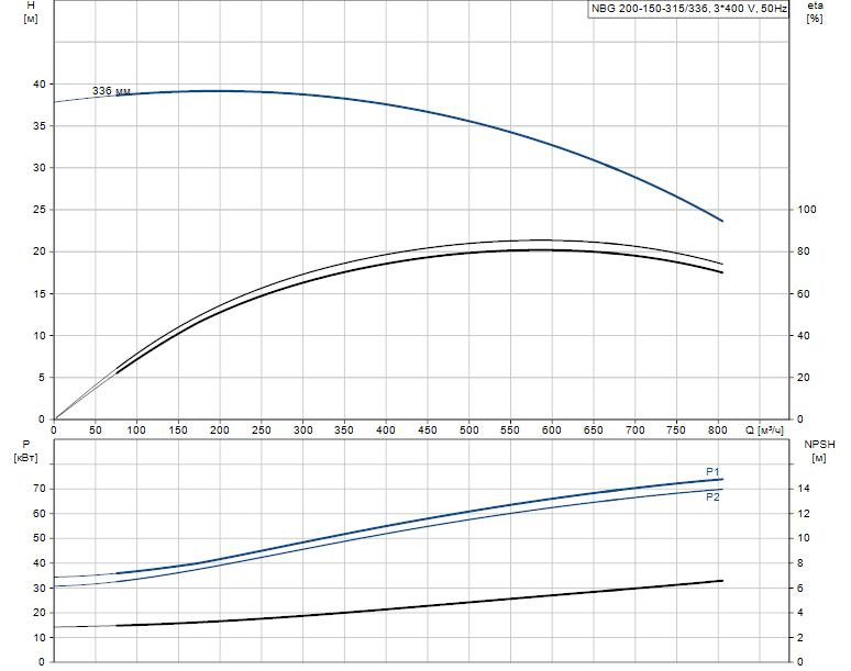 Гидравлические характеристики насоса Grundfos NBG 200-150-315/336 AF2KBQQE артикул: 98291262