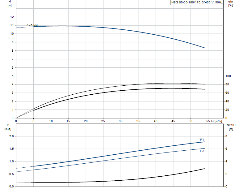 Гидравлические характеристики насоса Grundfos NBG 80-65-160/175 AF2KBAQE артикул: 98294279
